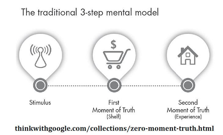 modello-mentale-tradizionale