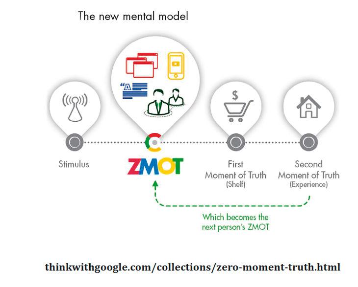 momento-zero-della-verità-google