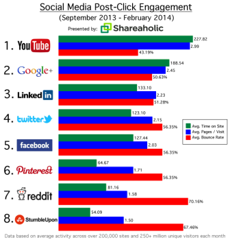 engagement Google Plus
