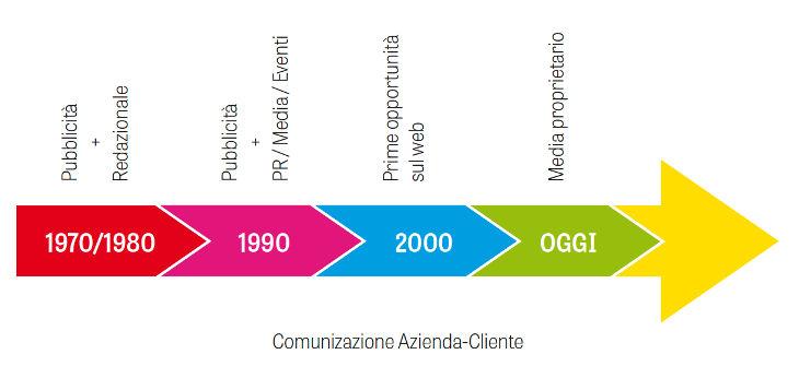comunicazione-azienda-cliente
