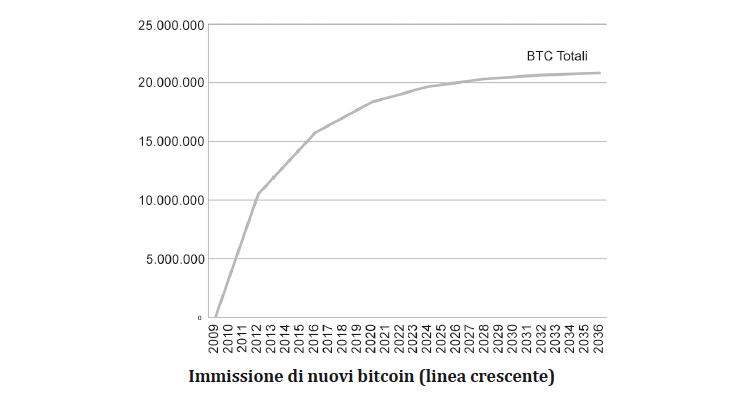 immissione-nuovi-bitcoin