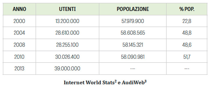 internet-world-stats-audiweb