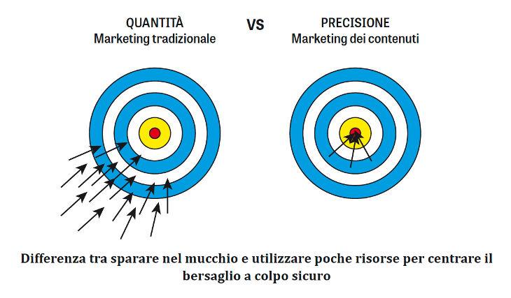 marketing-tradizionale-vs-marketing-dei-contenuti