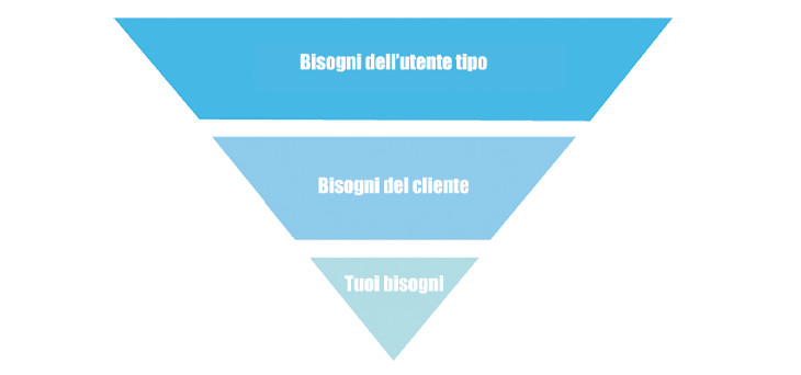 piramide-web-marketing