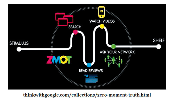 zero-moment-of-truth