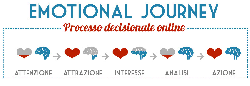 neuromarketing-marketing-emozionale