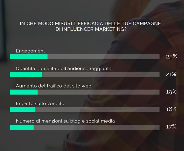misurare-campagna-di-influencer-marketing-kpi