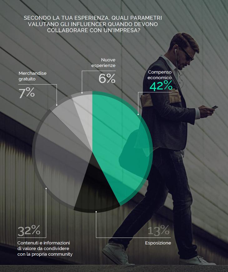 parametri-influencer-per-collaborazioni-con-brand-imprese