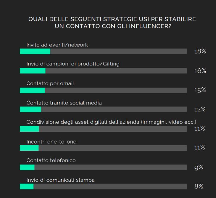 strategie-per-contattare-influencer