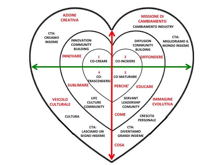 mappa-bisogni-umani-metodo-loveting-professional-branding-aziende-professionisti