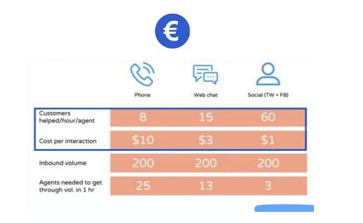 social-customer-service-per-aziende