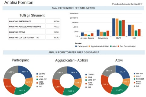 Analisi-Mercato-Elettronico