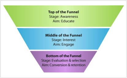 marketing-funnel-fasi